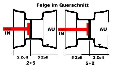 Einpresstiefe_Bei_Quad_ATV_Felgen_QW1